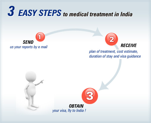 Ovarian Cancer Treatment Hospital In India